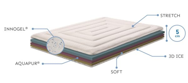 Technologie surmatelas Visco HT 5